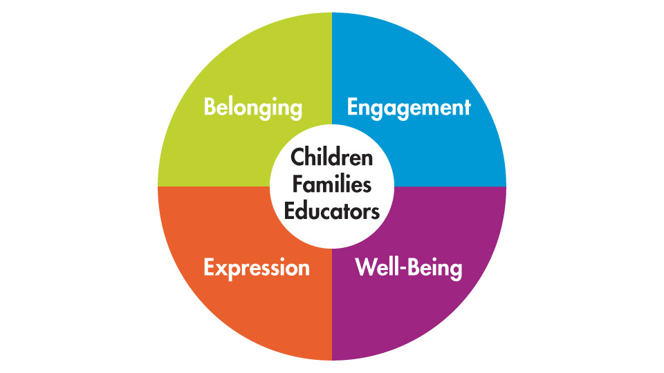 A circle graph with four equal quarters. (Belonging, Engagement, Expression, Well-Being)